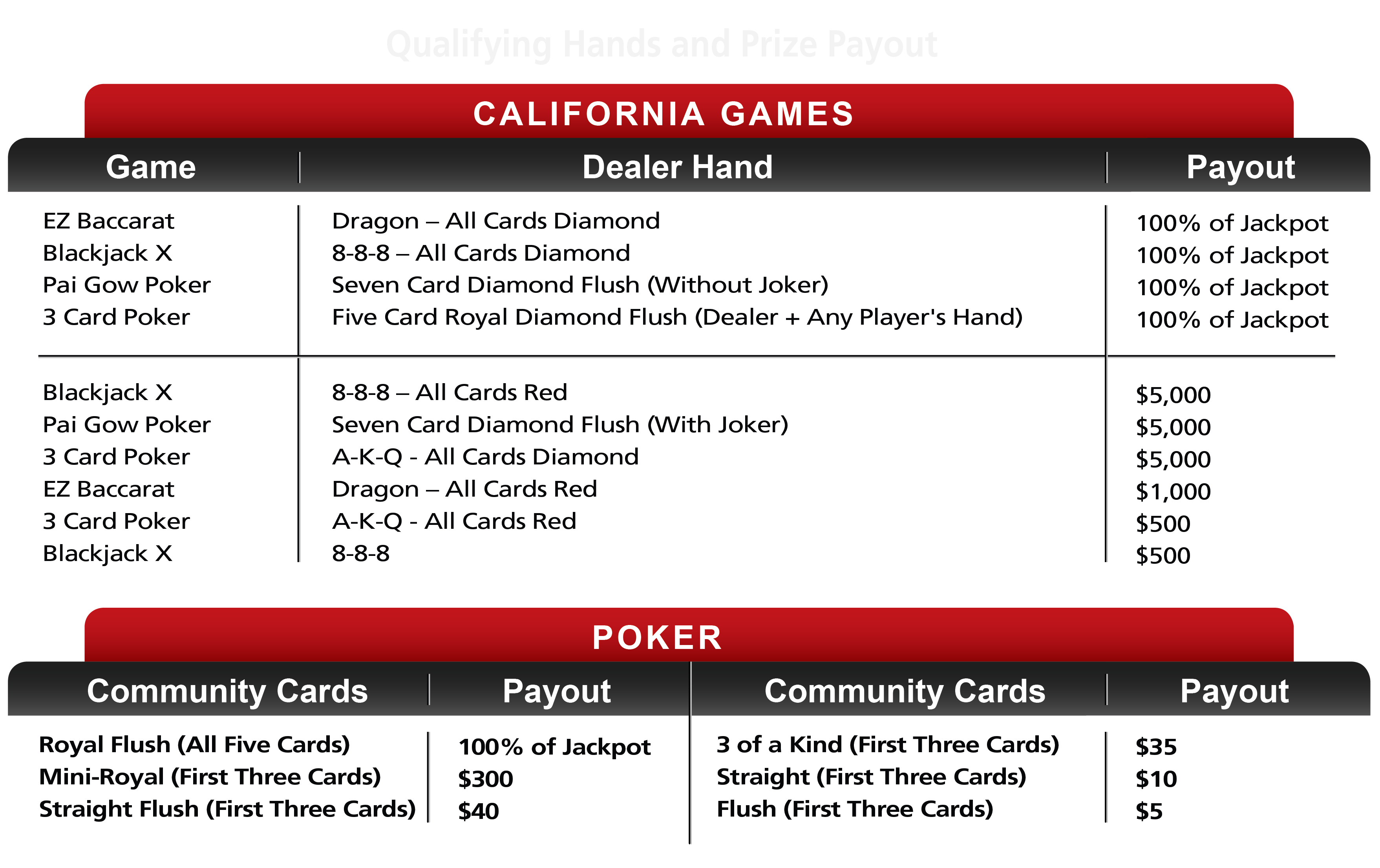 Qualifying Hands and Prize Payout